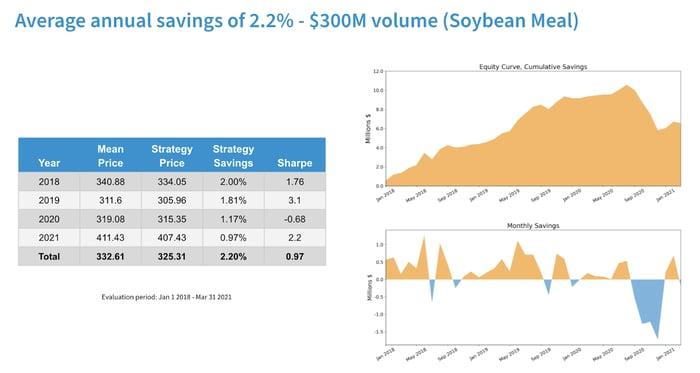Average Annual Savings Soybean Meal