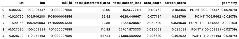 Carbon Score metrics