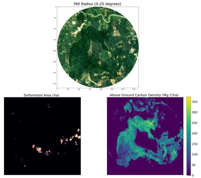 Carbon_Score_deforestation_radius_mill