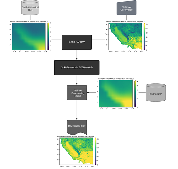 GCMs model simulation for maximum temperature was accessed using intake-esm stored on Google Cloud