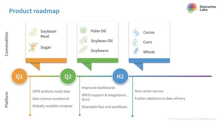 Market Forecasting Roadmap