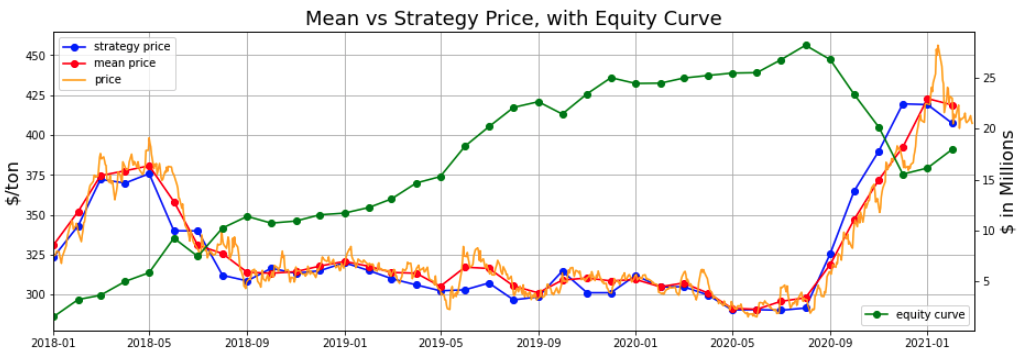 Mean vs. Strategy Price, Equity Curve