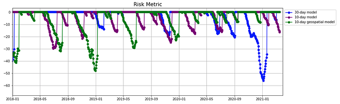 Risk Metric