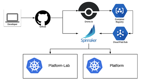Descartes Labs deployment triggers and Spinnaker cluster integrations