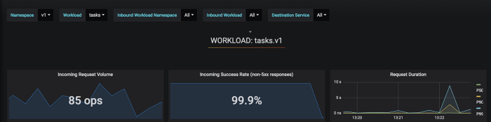 Istio Workload Dashboard showing our latest deployment canary might have some issues