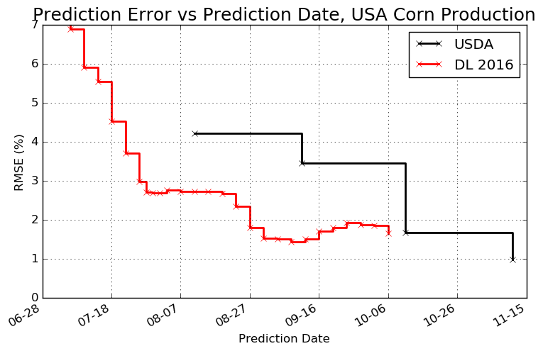 Descartes Labs' corn production forecast error in a 11-year backtest against the USDAmodel