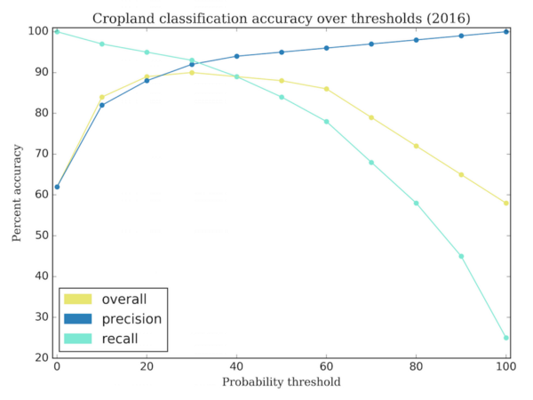 Overall cropland accuracy as a function of cropland probability threshold