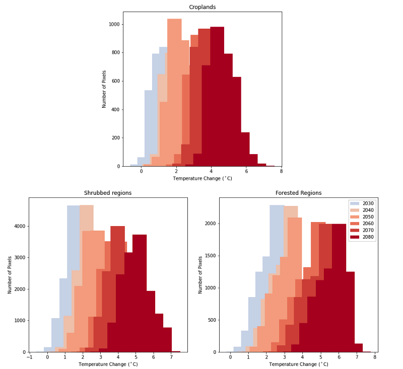 Temperature change graphs