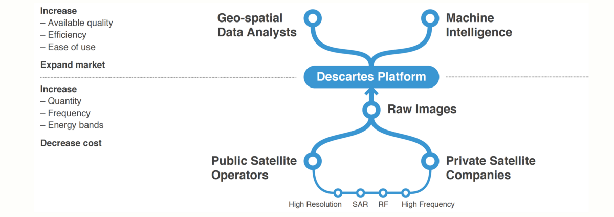A Data Refinery for Satellite Imagery